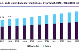 Sparkling Water Dispenser Market 2019 Global Trend, Segmentation And Opportunities Forecast To 2025 1