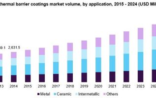 Thermal Barrier Coatings Market 2019 Global Trend, Segmentation And Opportunities Forecast To 2024 2