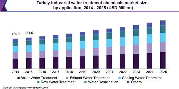 Turkey industrial water treatment chemicals market size, by application, 2014 - 2025 (USD Million)