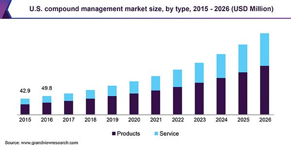 U.S. compound management market size, by type, 2015 - 2026 (USD Million)