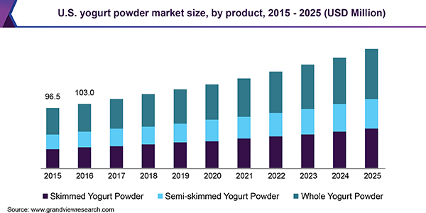 U.S. yogurt powder market size, by product, 2015 - 2025 (USD Million)
