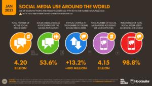 03 Social Media Overview - DataReportal 20210126 Digital 2021 Global Overview Report Slide 79