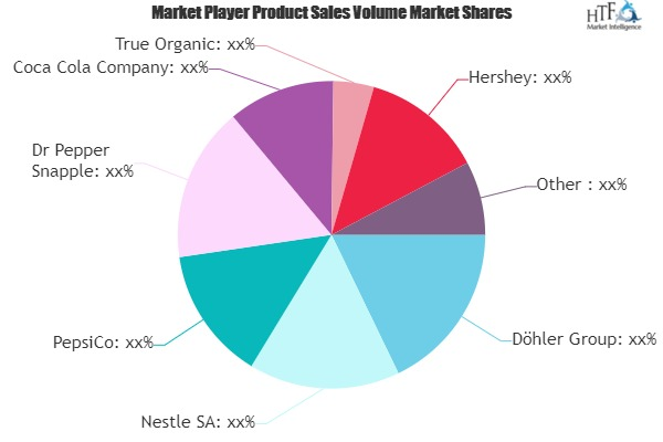Drinking Juice Market to See Huge Growth by 2026 | Nestle, PepsiCo, Coca Cola 1