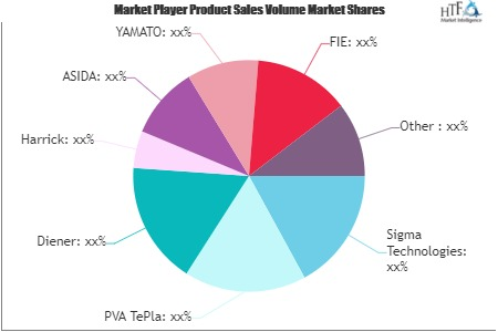 Plasma Treatment System Market to Witness Huge Growth by 2026 | Sigma Technologies, Nordson, Surfx 1