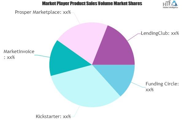 Online Alternative Finance Market to Witness Huge Growth By 2026 | Funding Circle, Kickstarter, MarketInvoice 1