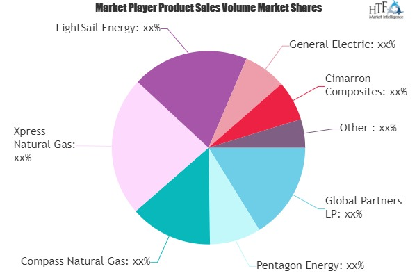Virtual Pipeline Systems Market May Set New Growth Story | Pentagon Energy, Xpress Natural Gas, LightSail Energy 1