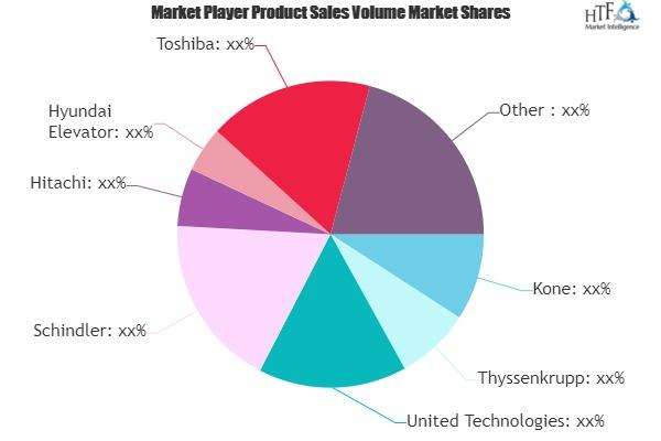 Elevators & Escalators Market Next Big Thing   Major Giants- Mitsubishi Electric, Fujitec, Hitachi 1