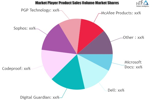 Endpoint Encryption Software- a Market Worth Observing Growth: Microsoft Docs, Dell, VelocIT 1