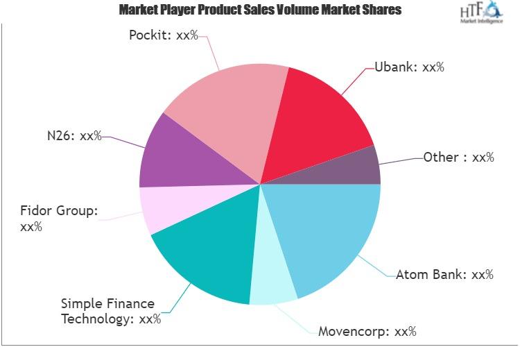 Challenger Bank Market May Set New Growth Story | Digibank, Rocket Bank, Hello Bank, Koho Bank, Soon Banque 1