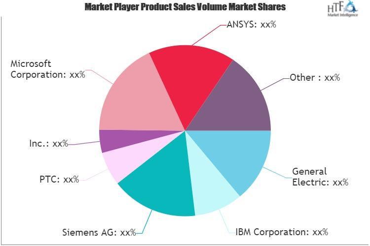 Digital Twin Market is in huge demand |  Major Giants Robert Bosch, ANSYS, General Electric, IBM 1