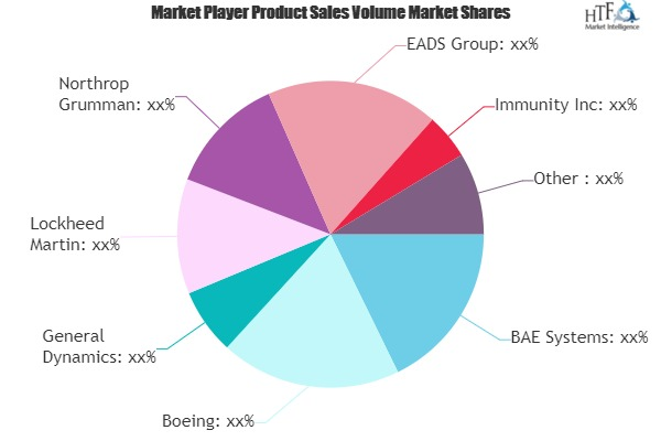Cyber Weapons Technologies Market May Set New Growth Story | Avast Software, Bull Guard, Symantec 1