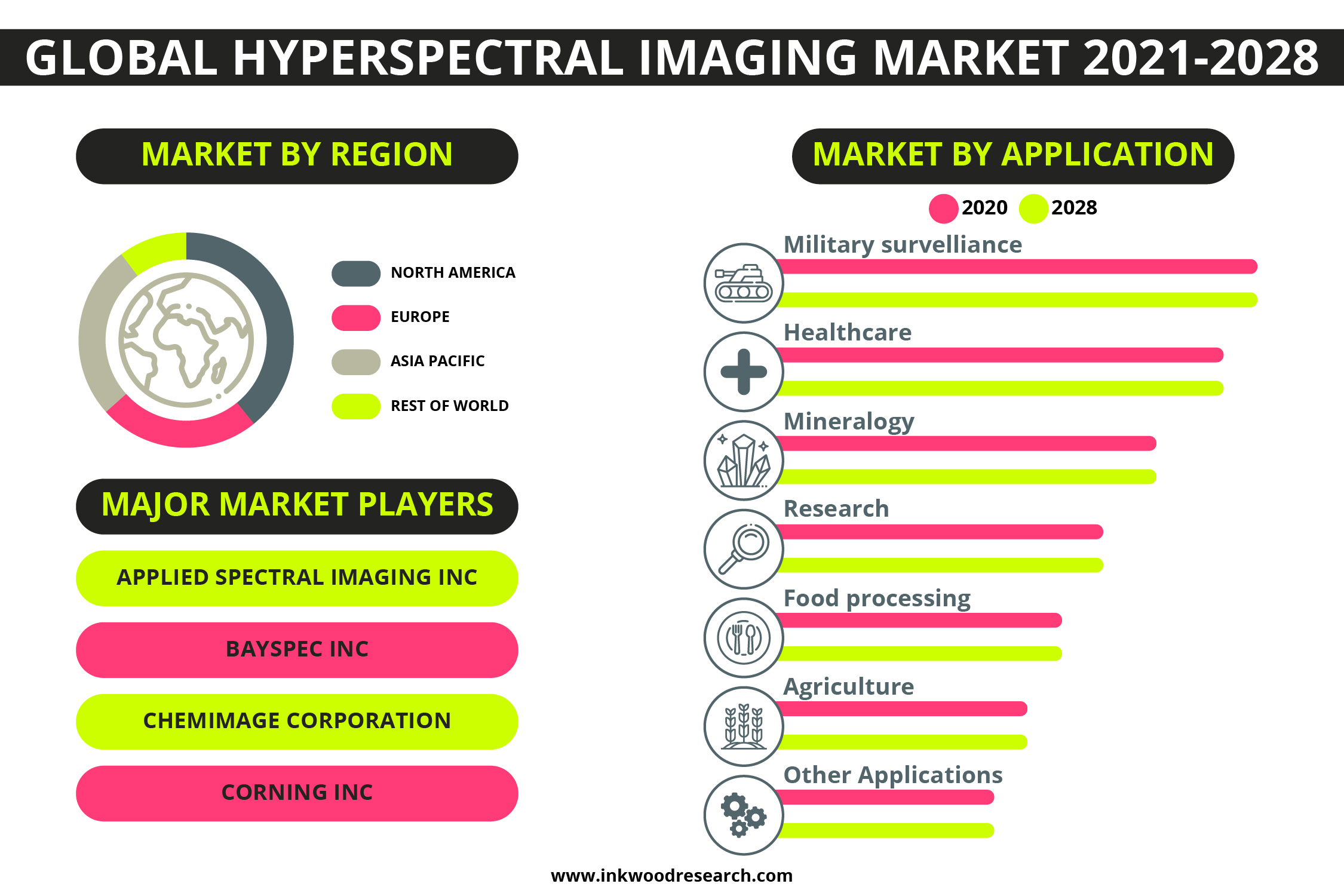 Technological Advancements to push Growth in the Global Hyperspectral Imaging Market 1