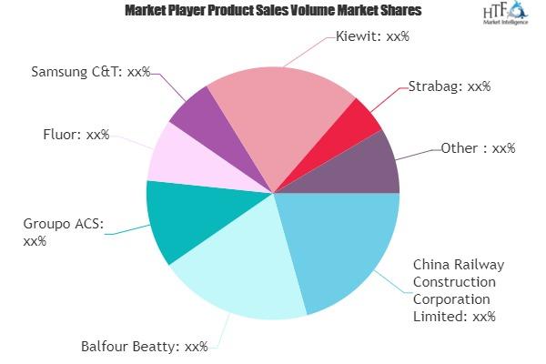Highway, Street and Bridge Construction Market SWOT Analysis by Key Players: AECOM, Samsung C&T, Kiewit 1
