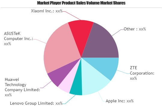 4G (LTE) Devices Industry Market Next Big Thing Major Giants ZTE, Apple, Lenovo, LG Electronics, Huawei Technology 1