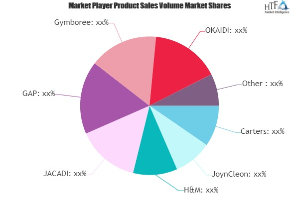 Baby Dresses Market to Witness Huge Growth by 2025 | Nike, Benetton, Mothercare 1