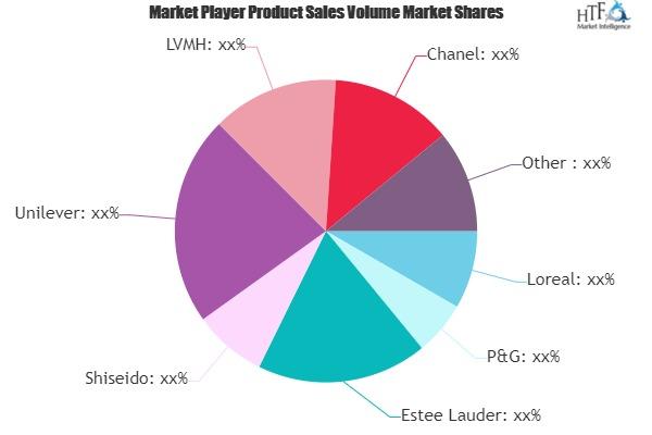 Luxury Beauty Market Is Booming Worldwide   Loreal, P&G, Estee Lauder 1