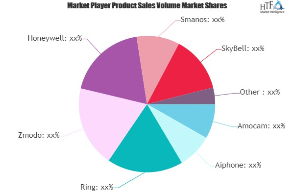 Video Doorbell Market May Set New Growth Story | Honeywell, Smanos, SkyBell, VTech 9