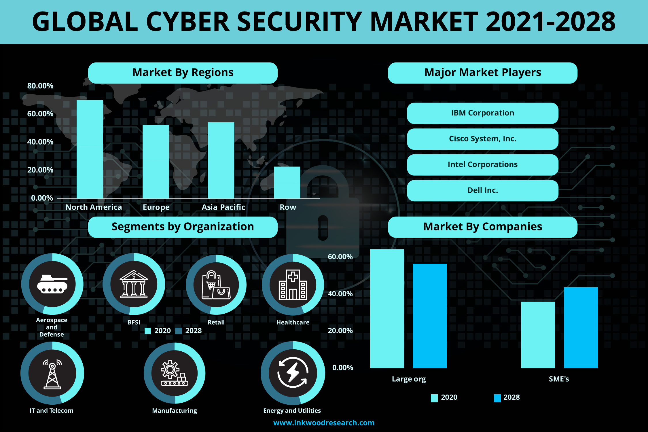 Increasing virus threats is propelling the demand for Cyber Security in the Global Market 1