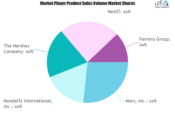 Chocolate Confectionery Market to See Massive Growth by 2026 | Nestle, Mars, Hershey 1