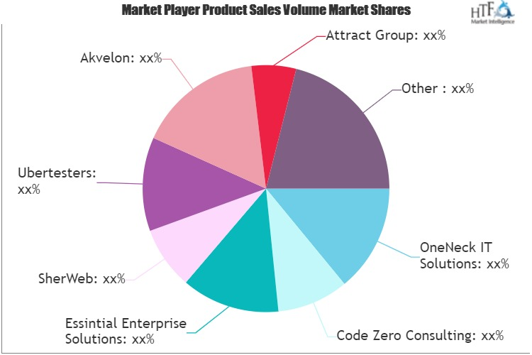 IT Outsourcing Service Market: Comprehensive study explores Huge Growth in Future | SherWeb, Code Zero Consulting, Ubertesters, Akvelon 1