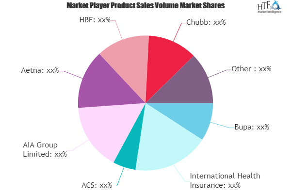 Private Health Insurance Market Outlook 2021: Big Things are Happening   Chubb, Bupa, AIA 1