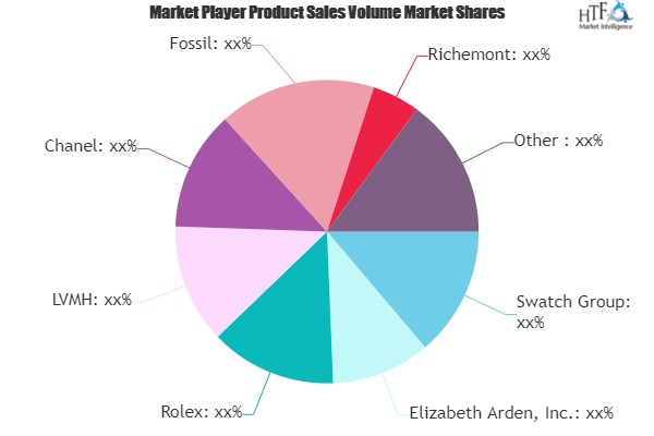 Retail Sector of Fragrance, Cosmetic and Watches Market Growing Popularity and Emerging Trends   Elizabeth Arden, Rolex, LVMH 1