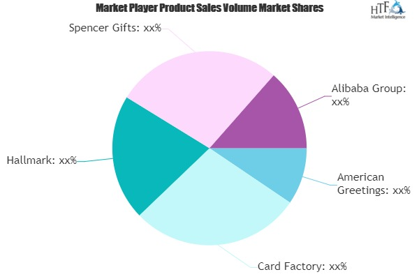 Gifts Novelty and Souvenirs Market Growing Popularity and Emerging Trends | Card Factory, Hallmark, Alibaba 1