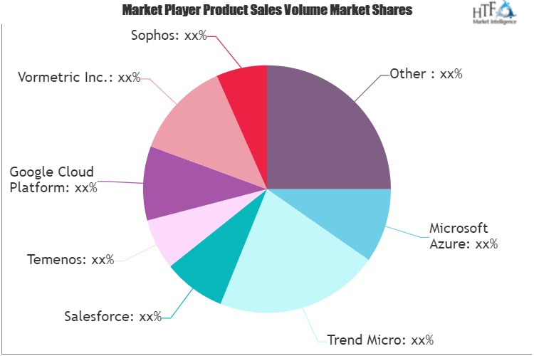 Cloud Security in Banking Market – Major Technology Giants in Buzz Again | Salesforce, Trend Micro, Sophos, Temenos 1