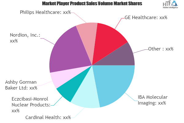 Nuclear Medicine Market SWOT Analysis by Key Players: Cardinal Health, Philips Healthcare, GE Healthcare 1