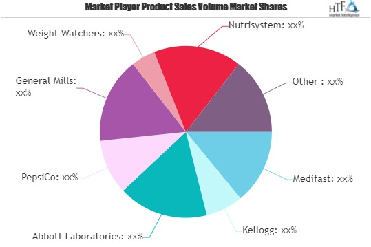 Diet Food & Beverages Market to Witness Massive Growth by 2026: Medifast, Kellogg, Abbott Laboratories, PepsiCo 1