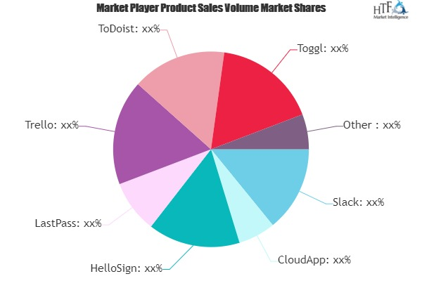 Productivity Apps Market Next Big Thing | Major Giants Slack, CloudApp, HelloSign 1