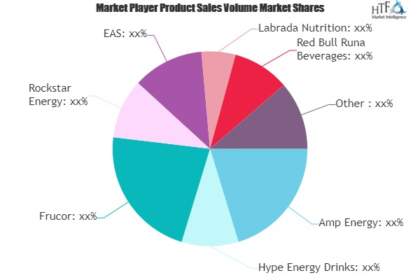 Sports & Energy Drinks Market to See Massive Growth by 2026 : Hype Energy Drinks, Frucor, Rockstar Energy 1