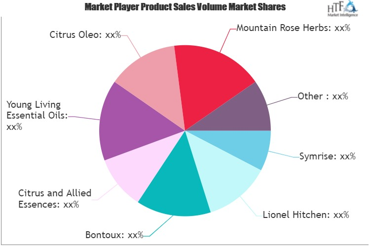Citrus Oils Market to Witness Huge Growth by 2025 | Symrise, Bontoux, Citrus Oleo, Mountain Rose Herbs 1