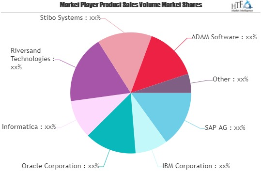 Product Information Management Market Giants Spending Is Going To Boom | SAP, IBM , Oracle, Informatica 1