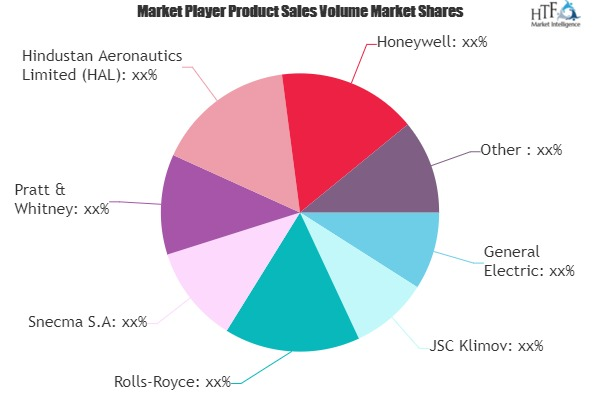 Military Aircraft Engines Market to Watch: Spotlight on General Electric, Rolls-Royce, Pratt & Whitney 1