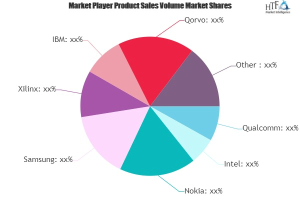5G Chipset Market Still Has Room to Grow | Emerging Players – Nokia, Samsung, Xilinx, IBM 1