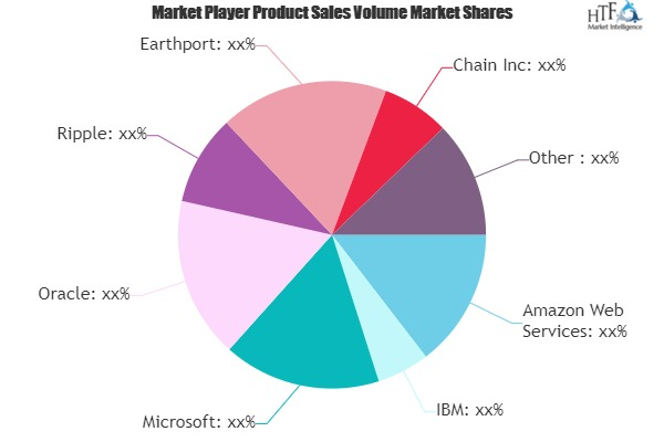 Blockchain in Fintech Market May See Big Move | Oracle, Ripple, Earthport, AlphaPoint 1