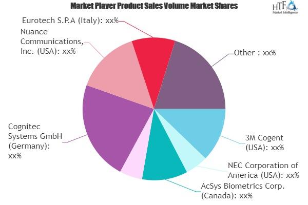 Face and Voice Biometrics Market May Set New Growth Story | Eurotech, Sensible Vision, Sensory 1