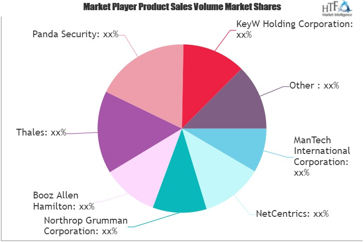 Cyber Security Insurance Market Next Big Thing | Major Giants Thales, Panda Security, BAE Systems 1