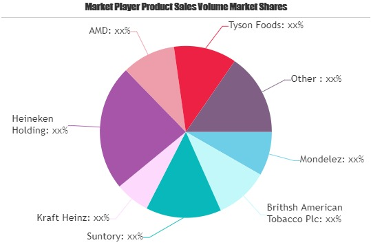 FMCG Market: Strong Sales Outlook Ahead | Unilever, Pepsico, L Oreal 1