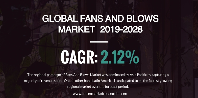 The Global Fans and Blowers Market Assessed to rise at $22589 Million by 2028 1