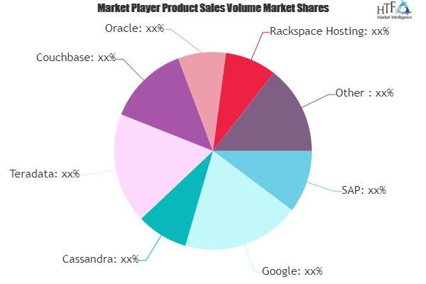 Cloud-Based Database Industry Market to Witness Huge Growth by 2027: Key Players – SAP, Google, Cassandra, Teradata 20