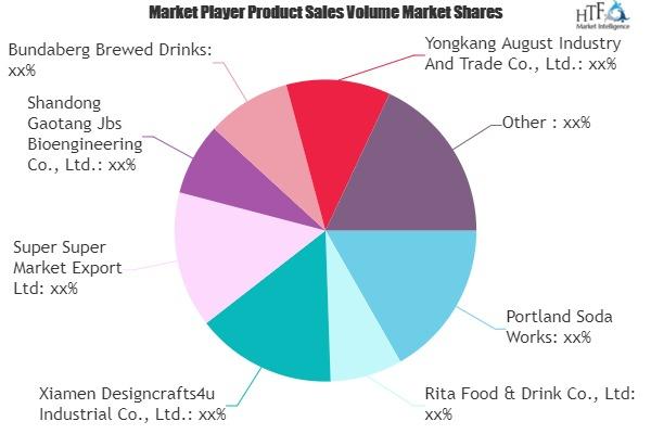 Ginger Beer Market Worth Observing Growth | Portland Soda Works, Rita Food & Drink, Xiamen Designcrafts4u Industrial 7