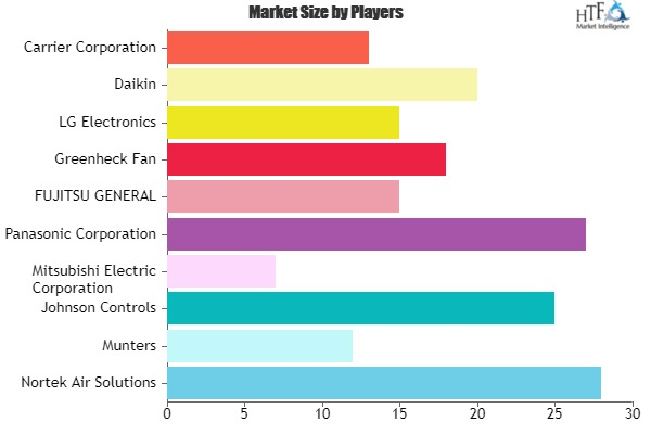 Energy Recovery Ventilation System Market to Witness Huge Growth by 2027 | Nortek Air Solutions, Munters, Johnson Controls 4