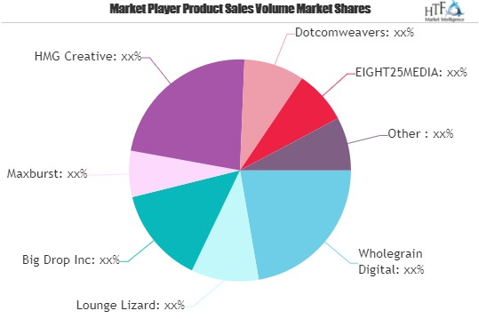Web Design Market Next Big Thing: Involved Major Giants Wholegrain Digital, Lounge Lizard, WebFX, Kohactive 1