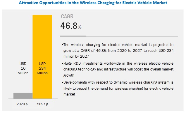 Wireless Charging for Electric Vehicle Market: A Look at the Trends and Prospects 15