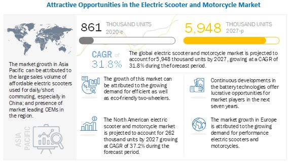 Electric Scooter and Motorcycle Market to Witness Astonishing Growth by 2025 9