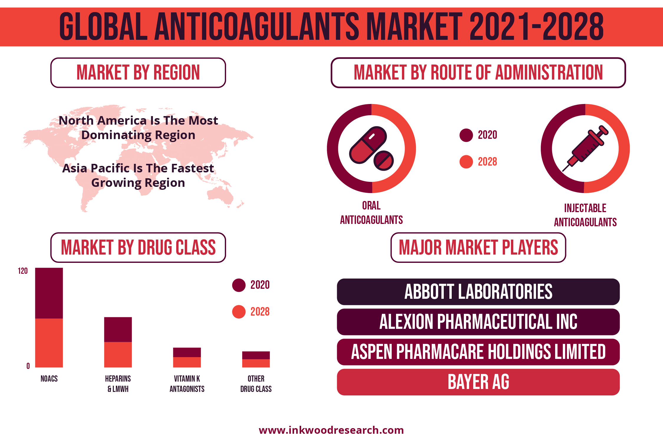 Increasing Approval of NOACs to Push the presence of the Anticoagulants Market Worldwide 14