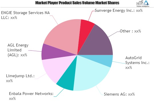 Virtual Power Plants Market to Witness Huge Growth by 2026 | AGL, General Electric, ABB Group 1