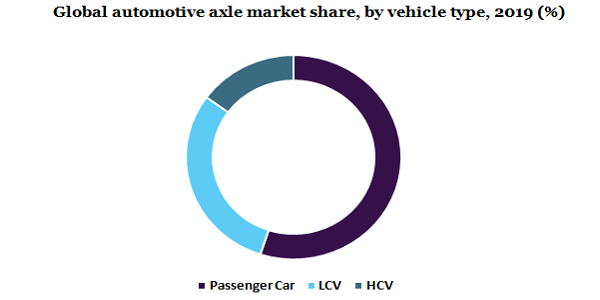 Automotive Axle Market To Showcase Astonishing Growth of $64.79 Billion By 2027, Owing To Rising Demand For Hybrid And Luxury Vehicles Along With Long-Sized Trailers | Million Insights 3
